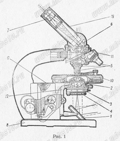 Мбд-1 Инструкция Микроскопа